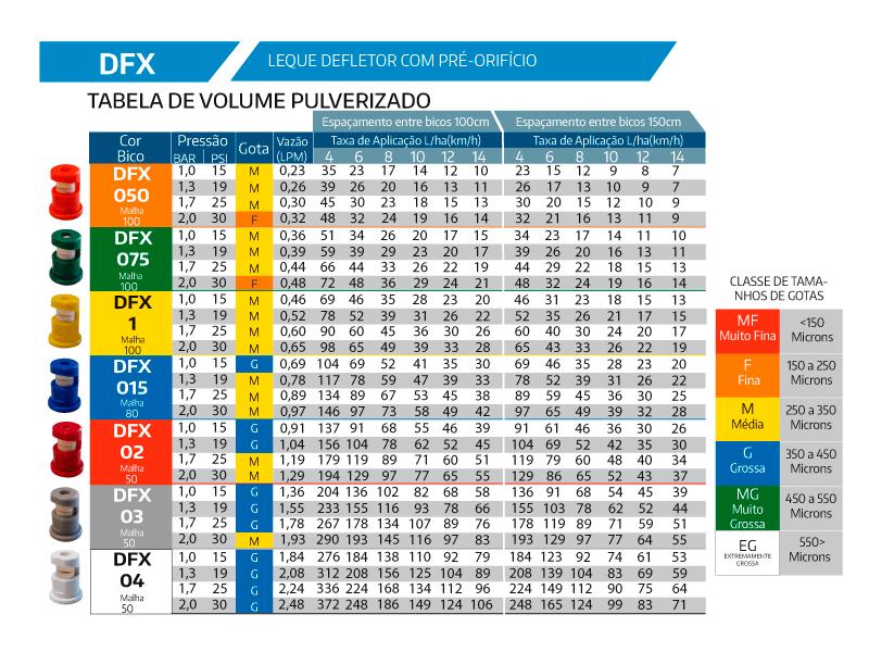 Tabela de Vazão Bico Micron DFX