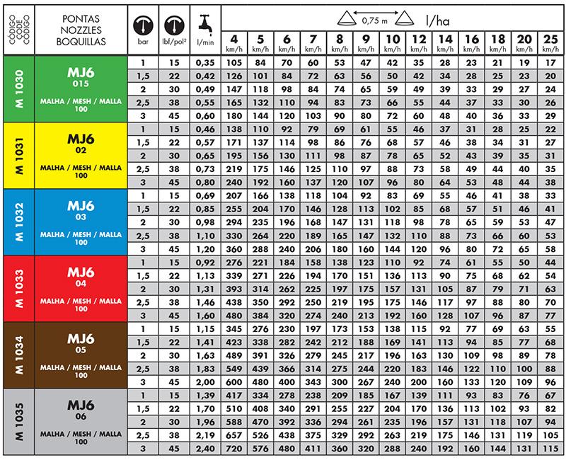 Tabela de vazão do Bico Magnojet MJ6