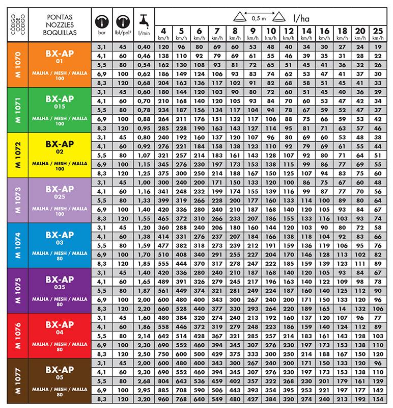 Tabela do Bico de Pulverização Magnojet BX-AP 90º