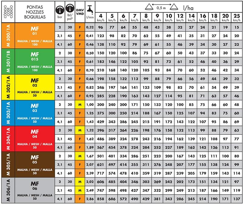 Tabela do Bico de Pulverização Magnojet MJ-VD