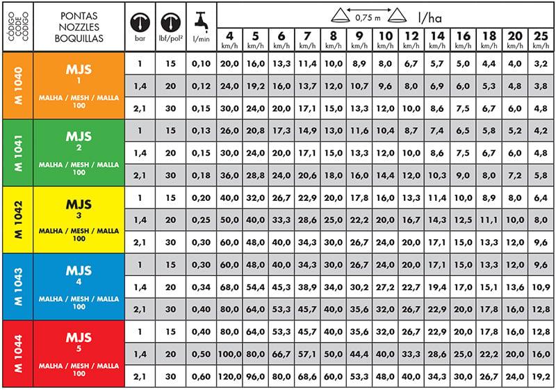 Tabela do Bico de Pulverização Magnojet MJS