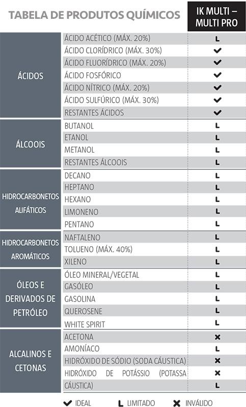 Tabela de Produtos Químicos IK Multi / Multi Pro