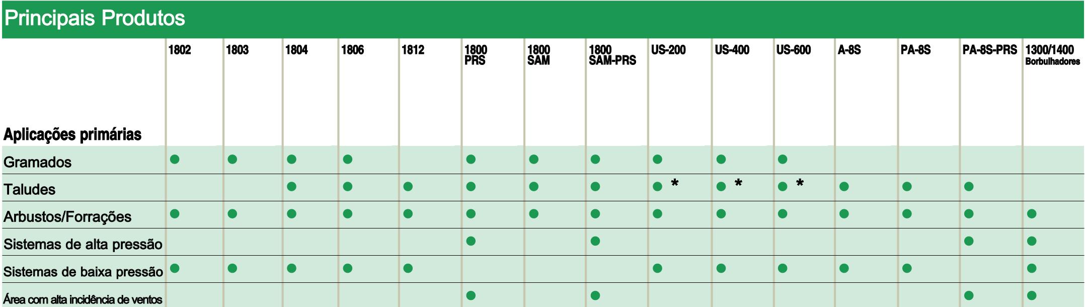 Tabela de Modelos e Aplicações